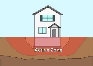 Illustration of the active zone of foundation soils under and around a foundation in Lubbock.